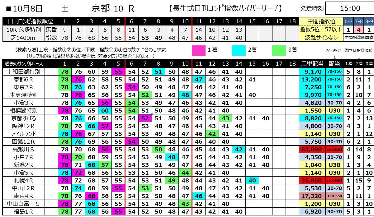 【コンピ指数】161008京都10(馬券 万馬券 的中)