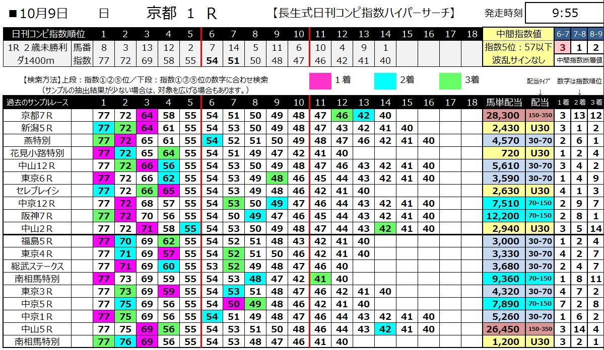 【コンピ指数】161009京都1(馬券 万馬券 的中)