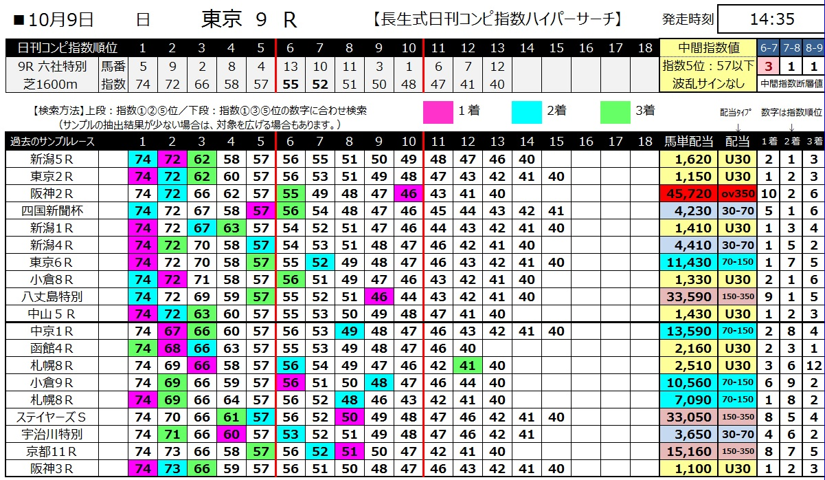 【コンピ指数】161009東京9(馬券 万馬券 的中)