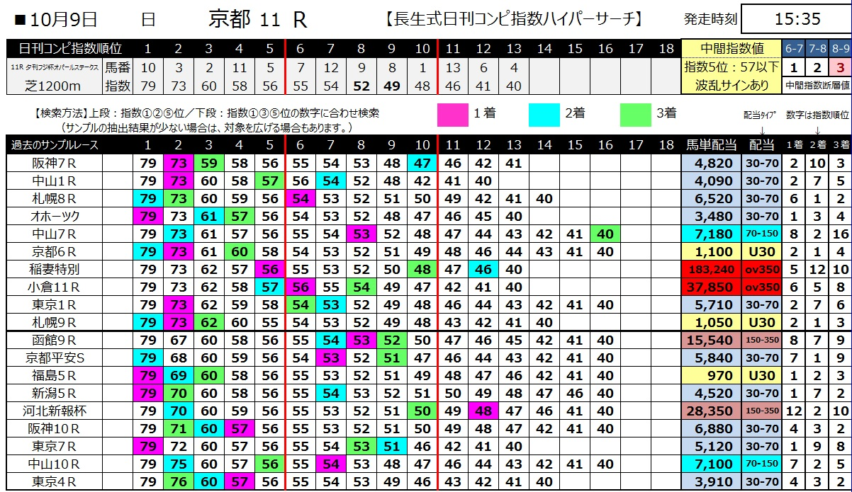 【コンピ指数】161009京都11(馬券 万馬券 的中)