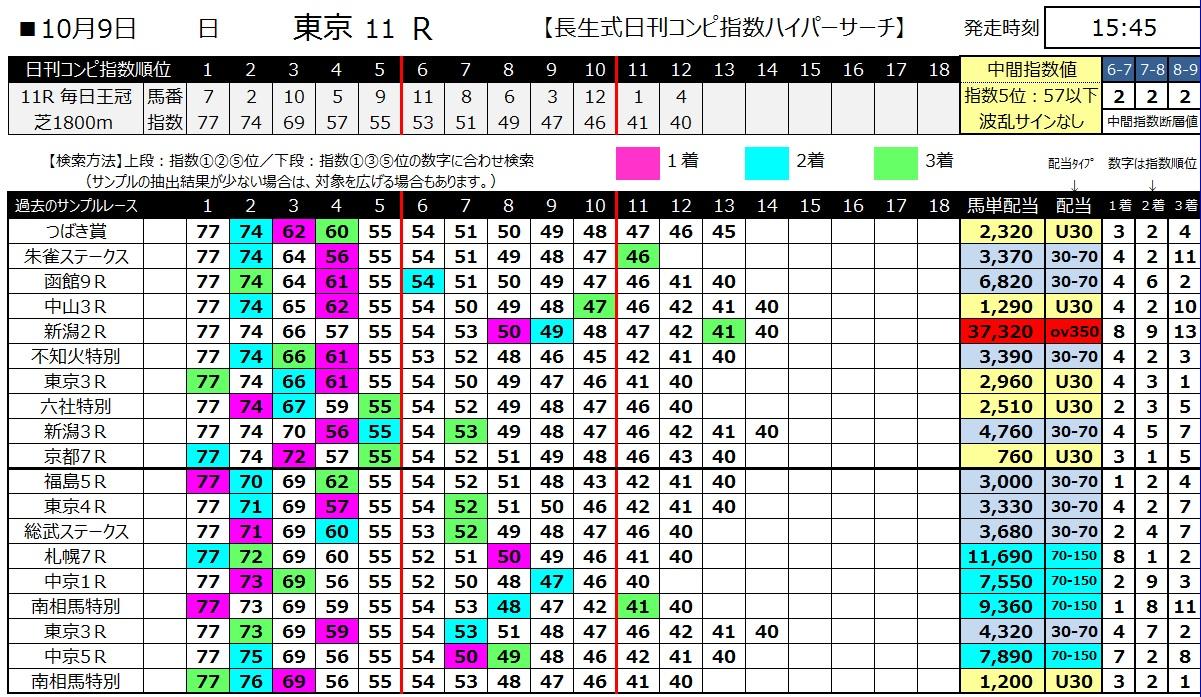 【コンピ指数】161009東京11(馬券 万馬券 的中)