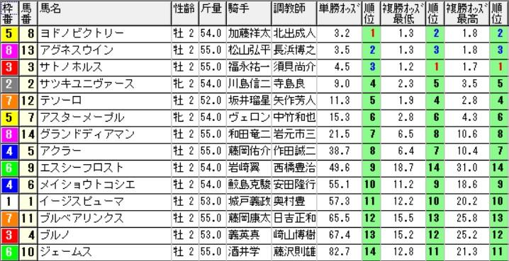 【0925オッズ】161009京都1(馬券 万馬券 的中)