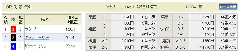 【払戻金】161008京都10(馬券 万馬券 的中)