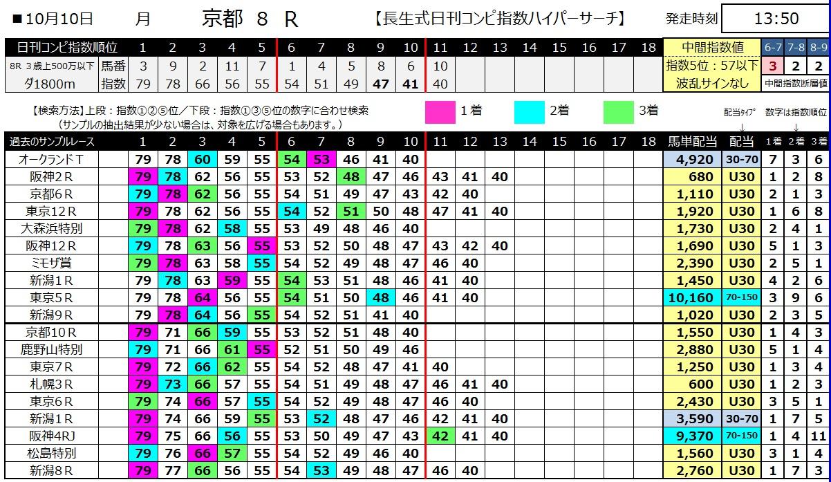 【コンピ指数】161010京都8(馬券 万馬券 的中)