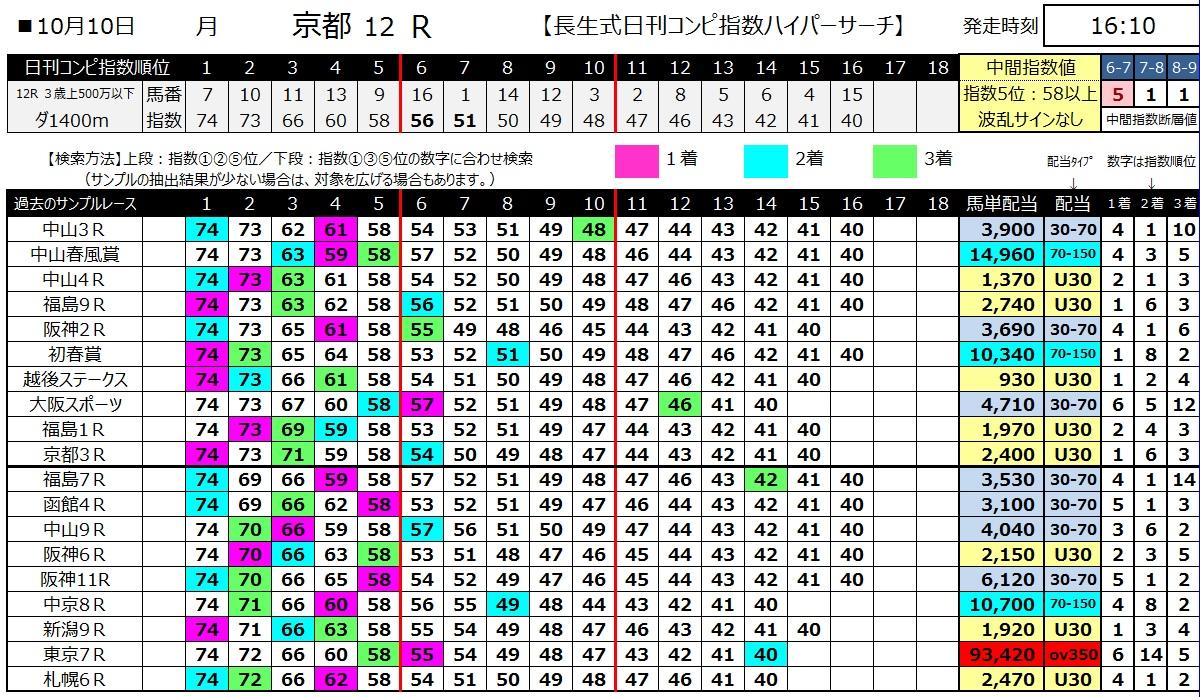 【コンピ指数】161010京都12(馬券 万馬券 的中)