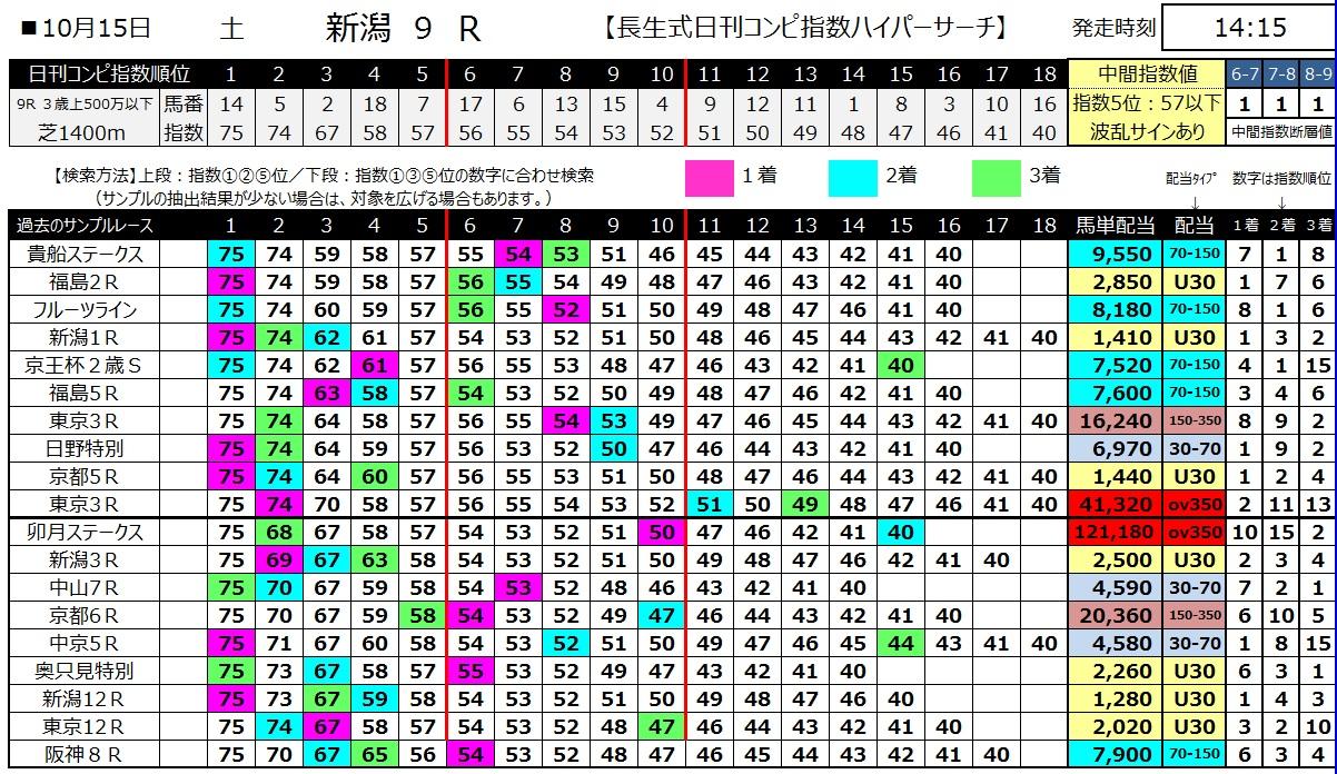 【コンピ指数】161015新潟9(馬券 万馬券 的中)