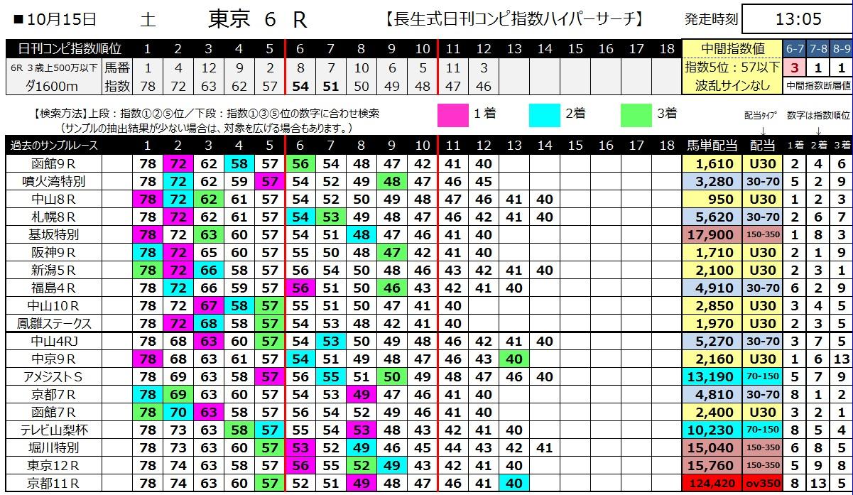 【コンピ指数】161015東京6(馬券 万馬券 的中)