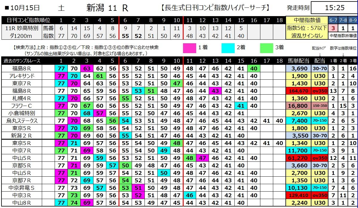 【コンピ指数】161015新潟11(馬券 万馬券 的中)