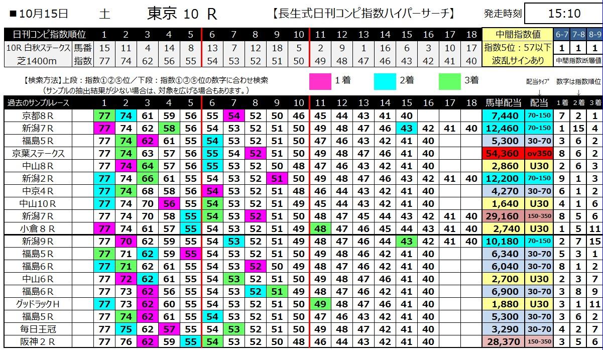【コンピ指数】161015東京10(馬券 万馬券 的中)
