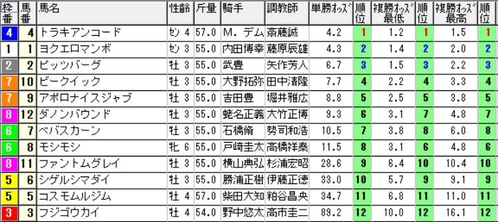 【1505オッズ】161015東京6(馬券 万馬券 的中)