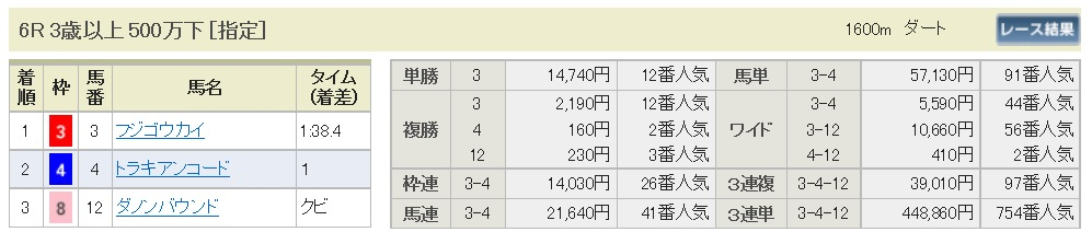 【払戻金】161015東京6(馬券 万馬券 的中)