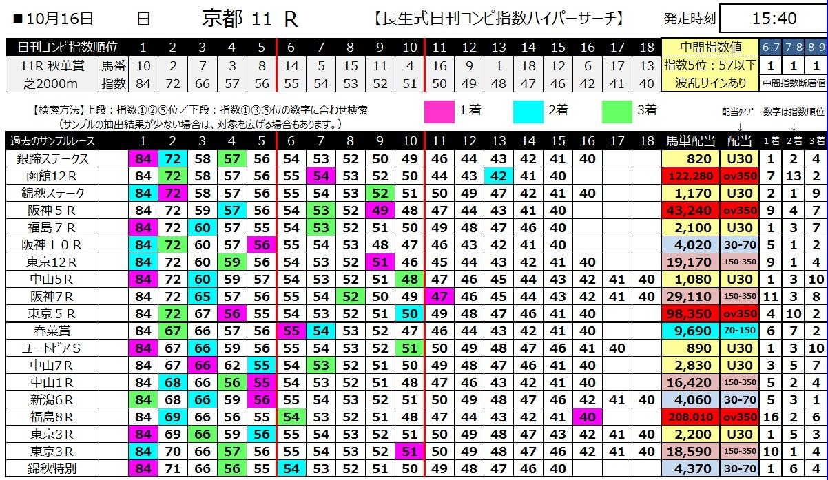 【コンピ指数】161016秋華賞(馬券 万馬券 的中)