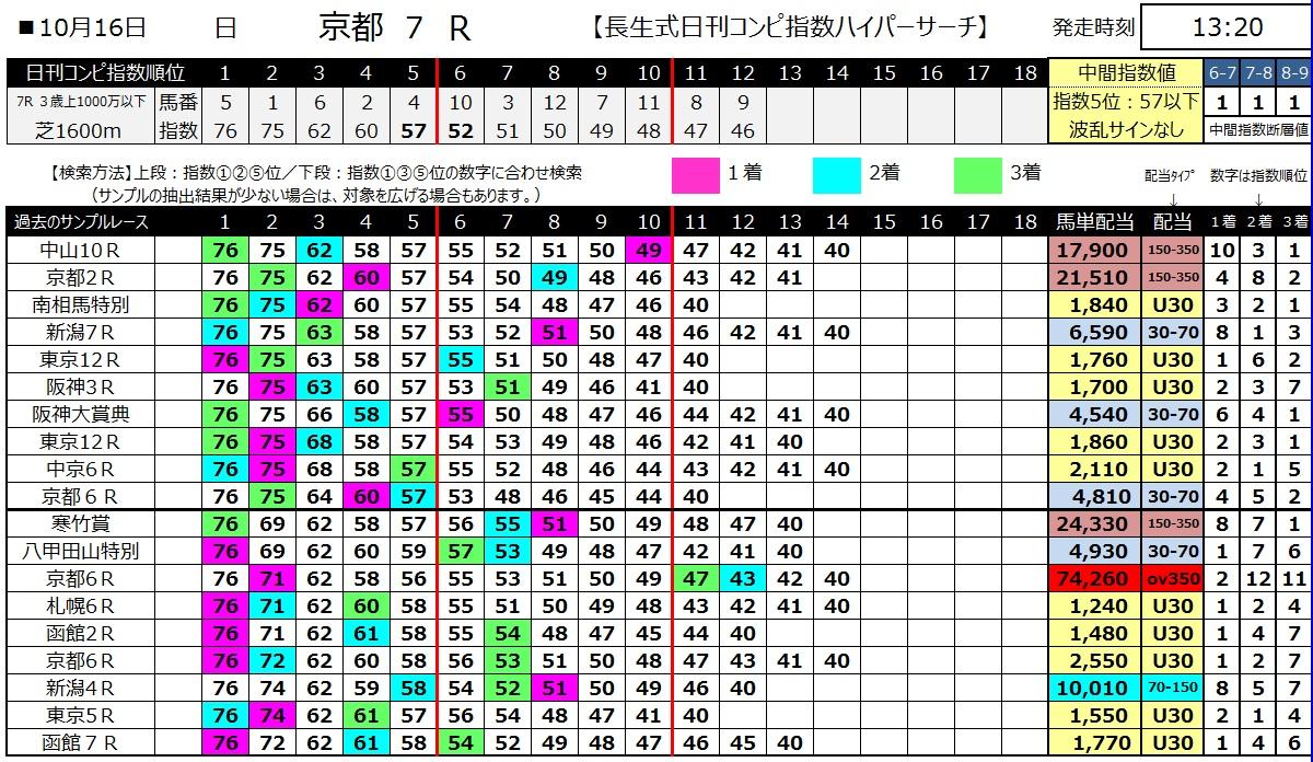 【コンピ指数】161016京都7(馬券 万馬券 的中)