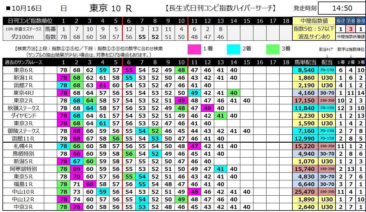 【コンピ指数】161016東京10(馬券 万馬券 的中)