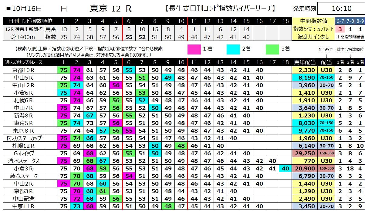 【コンピ指数】161016東京12(馬券 万馬券 的中)