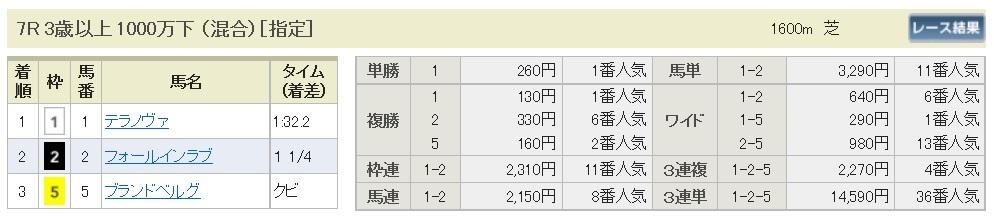 【払戻金】161016京都7(馬券 万馬券 的中)