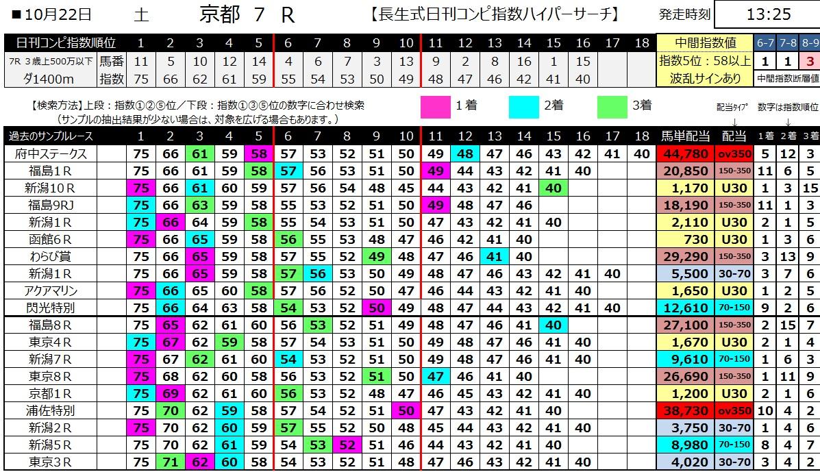 【コンピ指数】161022京都7(馬券 万馬券 的中)