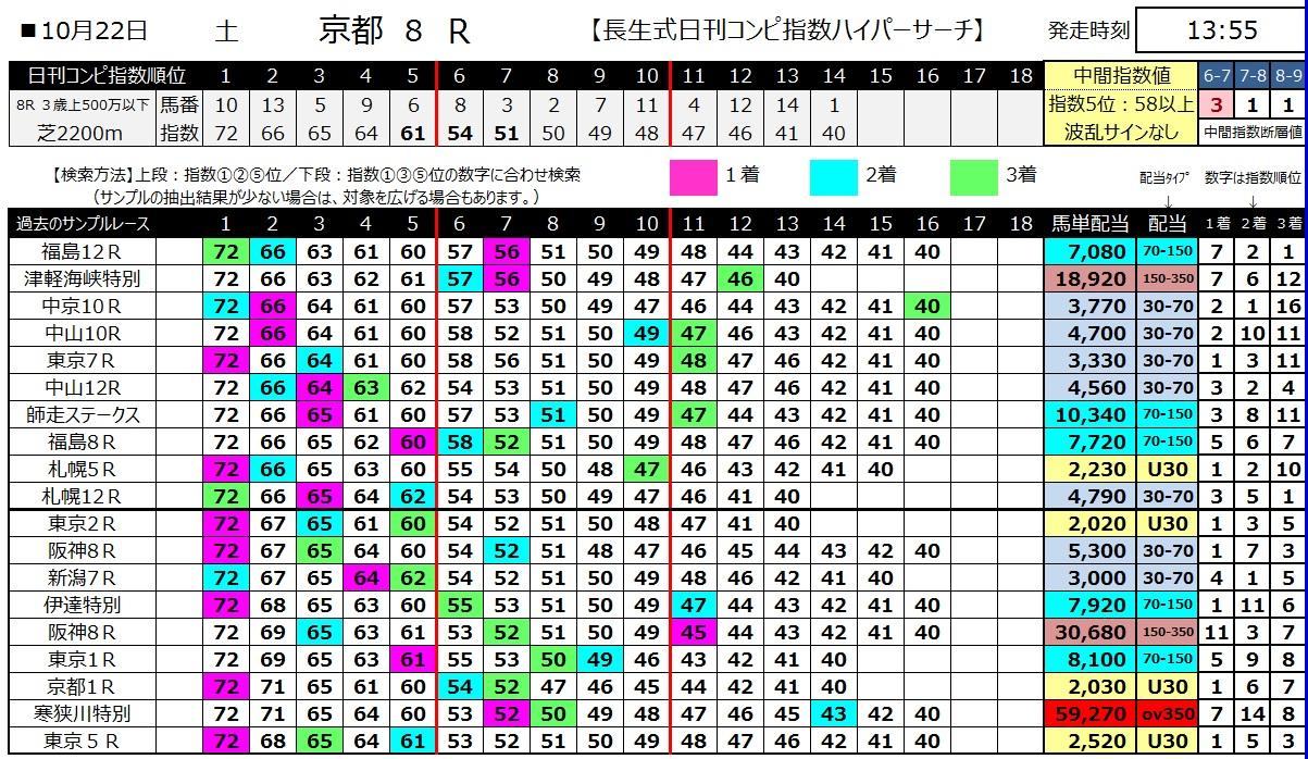 【コンピ指数】161022京都8(馬券 万馬券 的中)