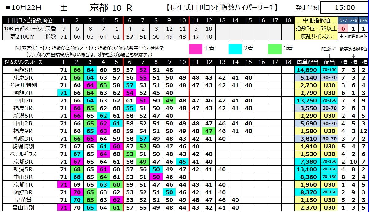 【コンピ指数】161022京都10(馬券 万馬券 的中)