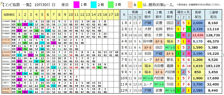 1030東京の結果
