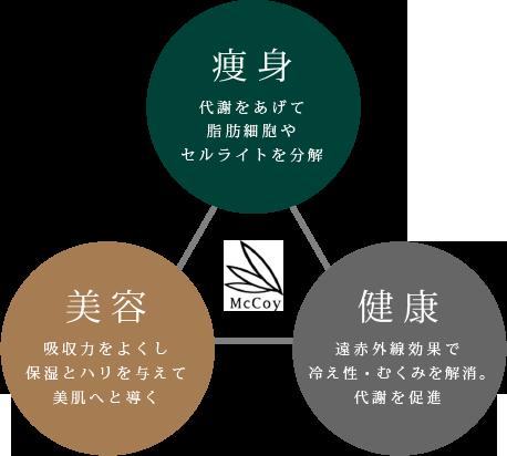 マッコイ△図