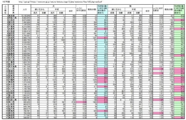 H27年度 全国都道府県別犬猫殺処分数
