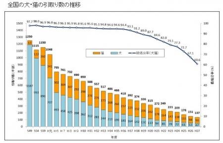 H27年度までの犬猫引取り数の推移