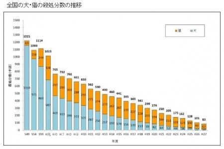 H27年度までの犬猫殺処分数の推移