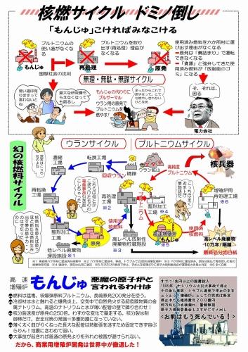核燃サイクル図