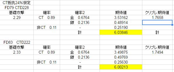 ダメージ期待値表2