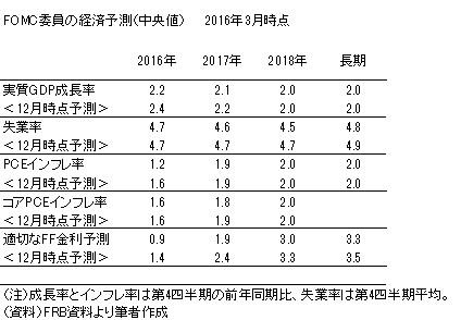 20160525表1