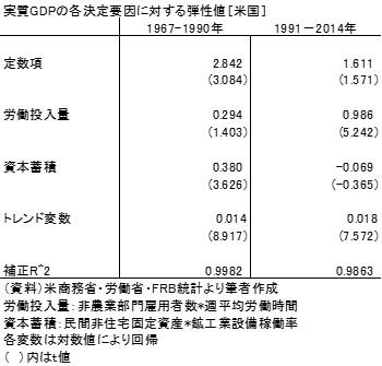 20160530表1