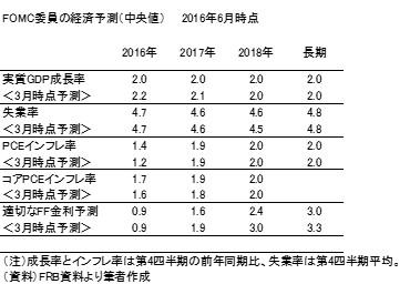 20160619b表1