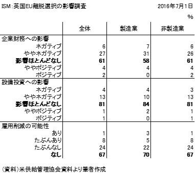 20160710表1