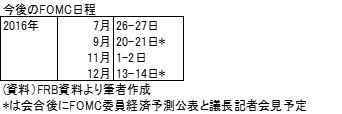 20160710表2