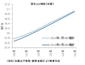 20160911図1