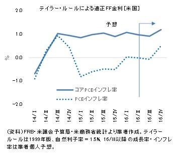20160911図7