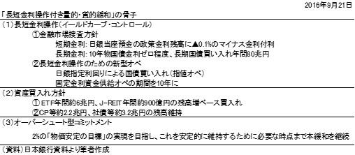 20160925表1