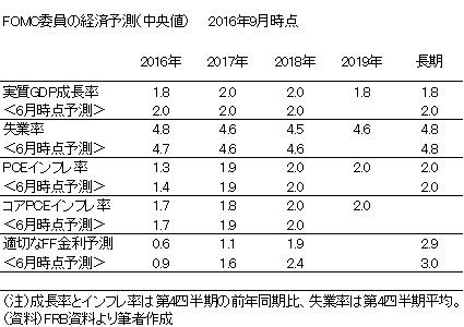 20161002表1