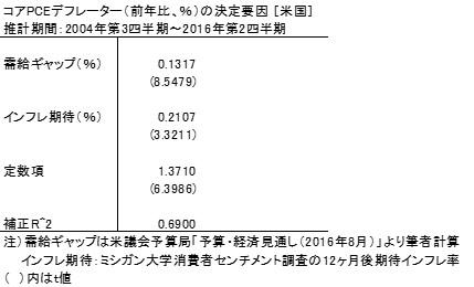 20161012表1