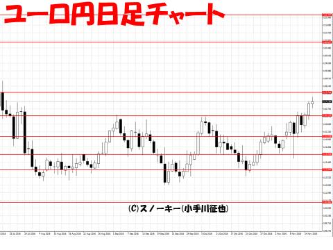【デモ】ループ・イフダン 戦略と検証20161117ユーロ円日足