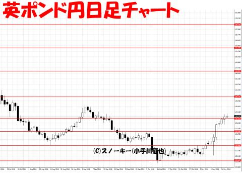 【デモ】ループ・イフダン 戦略と検証20161117英ポンド円日足