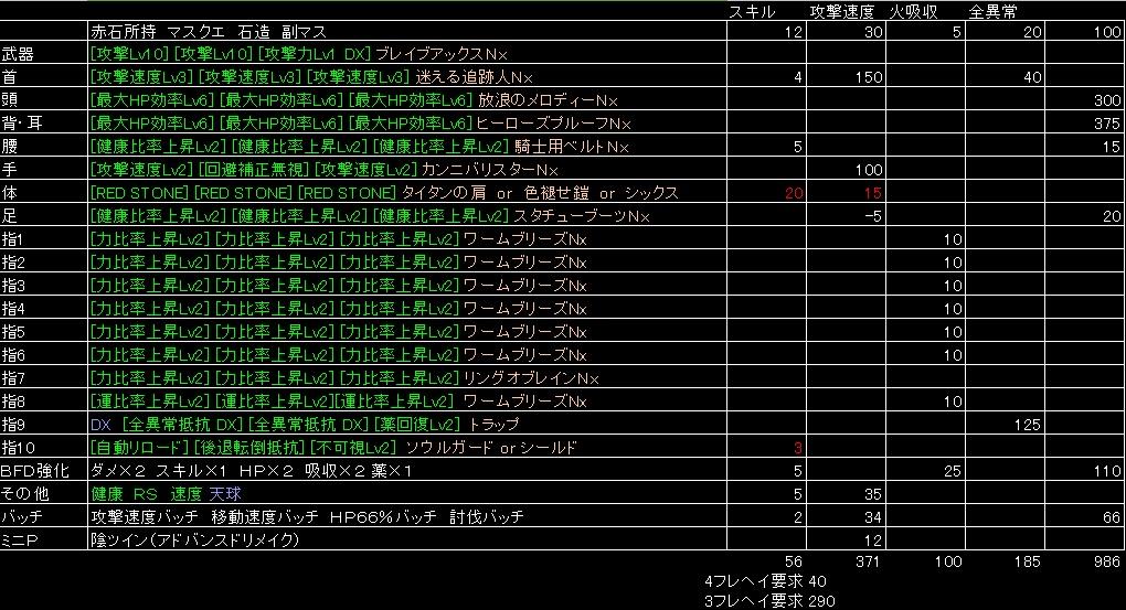 運次第装備構成(鎧)
