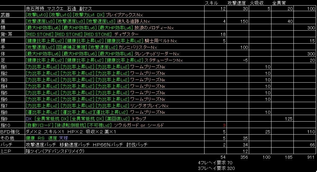 運次第装備構成(ディザスター)