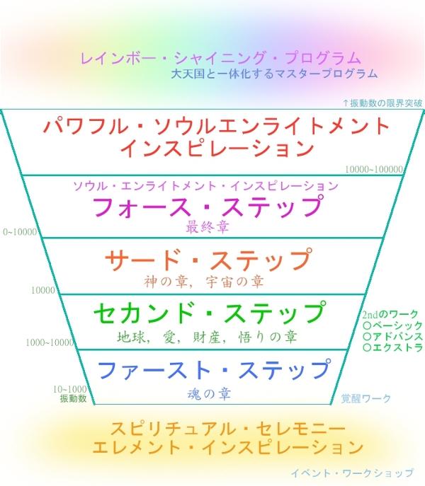 ソウルエンライトメント・ステップ表