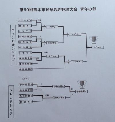 2016-08-04 14.59.53 トーナメント表
