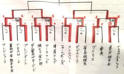 2016-11-04 10.31.13三日舞原結果