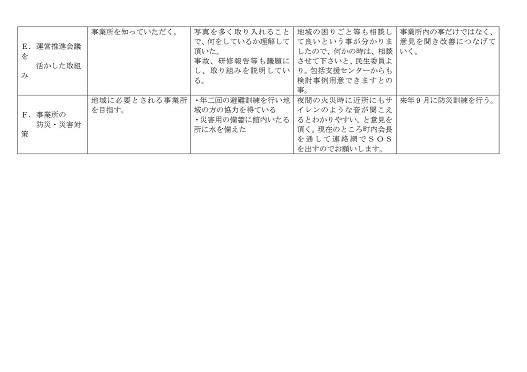 サービス評価総括表2-2-30