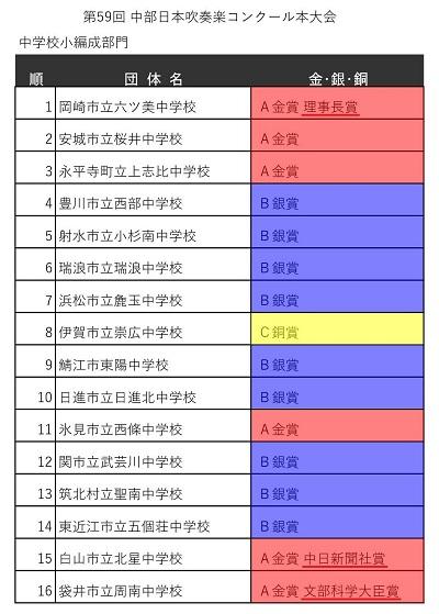 400px_1第59回中部日本吹奏楽コンクール本大会