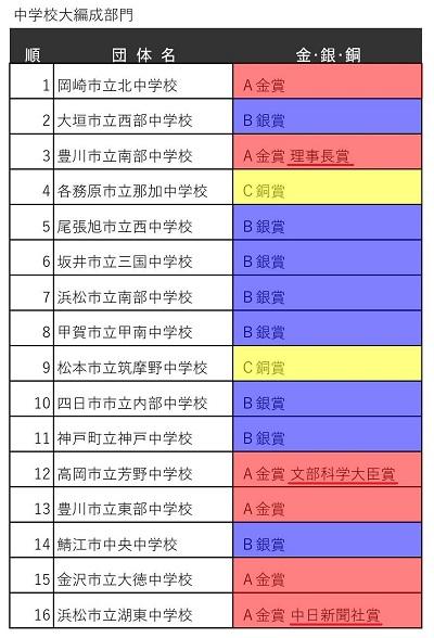 400px_2第59回中部日本吹奏楽コンクール本大会